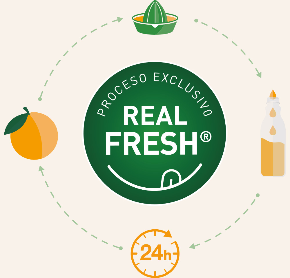 proceso exclusivo Real Fresh de Via Nature